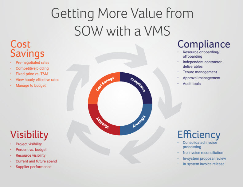 Getting more value from SOW infographic