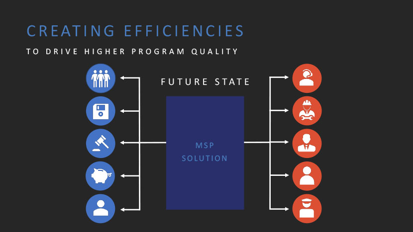 Diagram defining future state of contingent workforce program