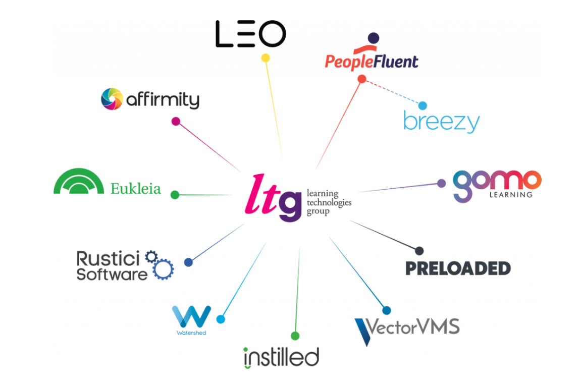 Constellation of logos for all LTG companies and brands