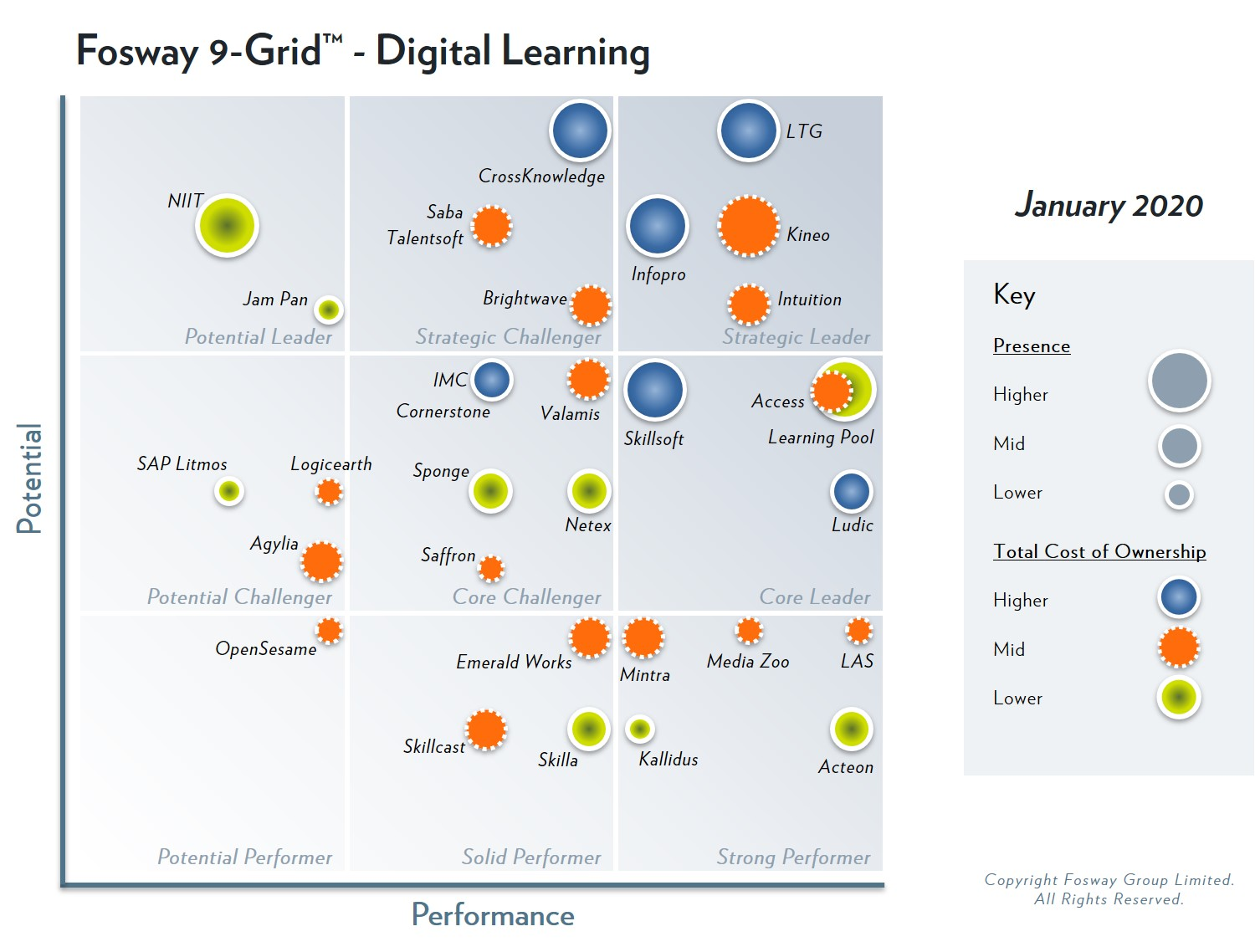 VectorVMS' parent company, Learning Technologies Group, has been identified as Strategic Leader in the 2020 Fosway 9-Grid™ for Digital Learning for the fourth year running