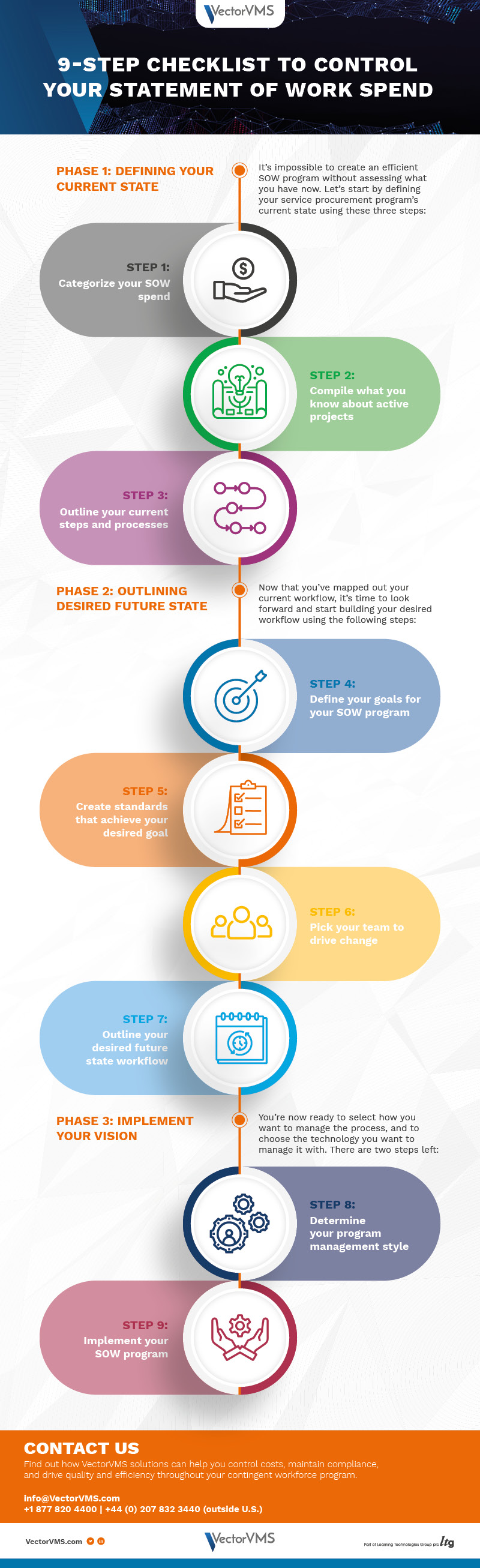 Vector VMS 9 Steps control SOW statement of work spend infographic