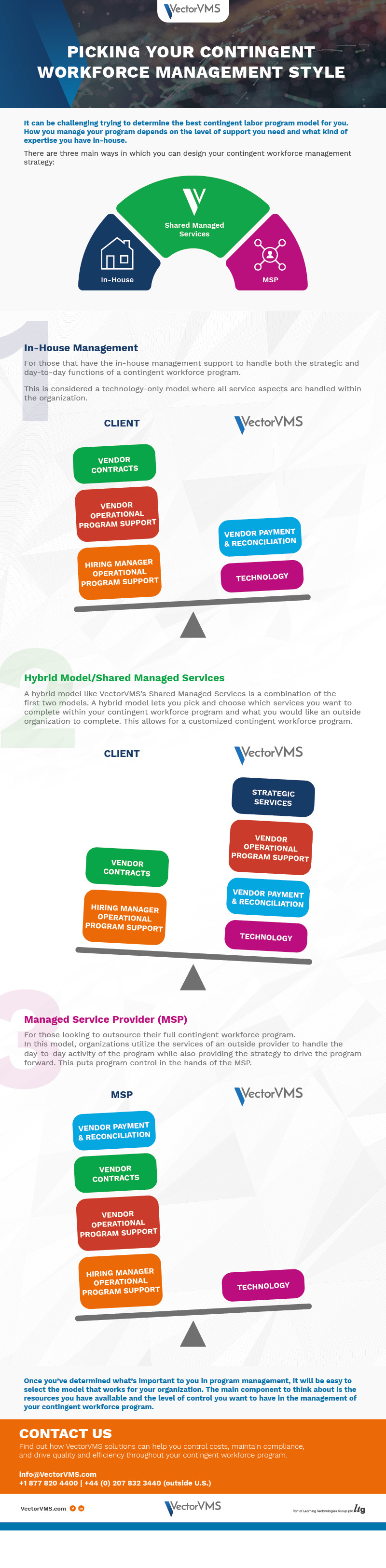 Picking Your Contingent Workforce Management Style Infographic